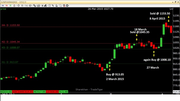 Sun Pharma_2 March 2015 & Sold @ 8 April