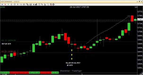 HDFC Bank_BUY_28 july_@1674