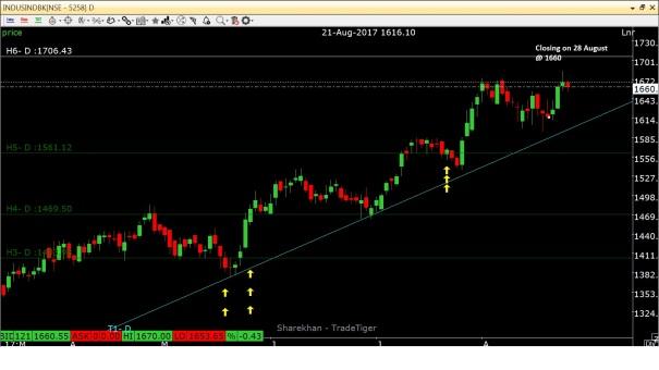 IndusInd Bank_28 August.jpg