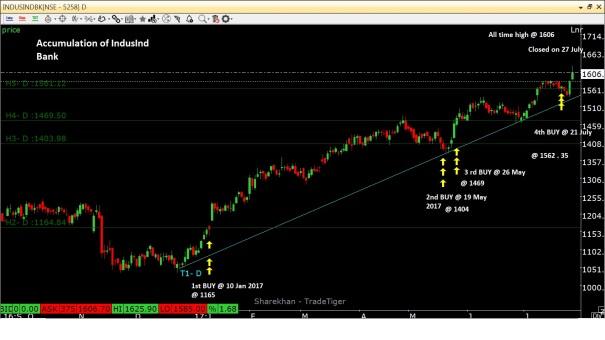 IndusInd Bank_Accumulation