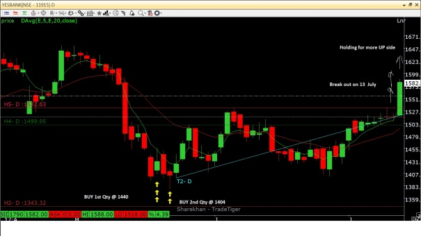Yes Bank_Buy @ 23-24 May_Break out @ 13 july