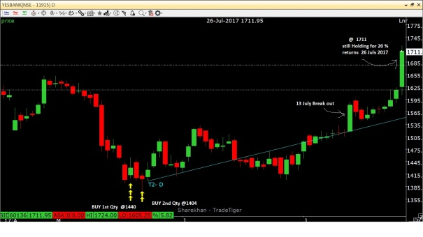 Yes Bank_Buy @ 23-24 May_Break out @ 26 july